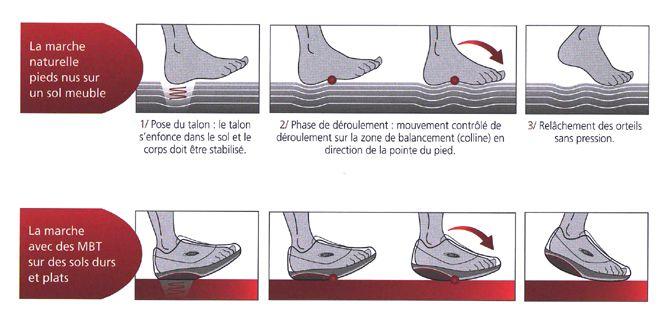 quelles chaussures porter quand on a mal au dos. Black Bedroom Furniture Sets. Home Design Ideas