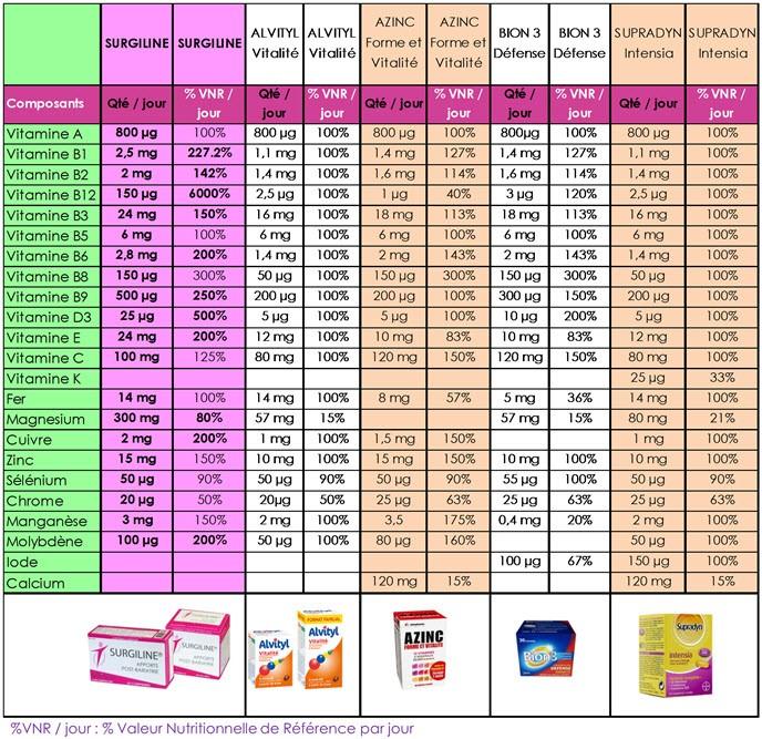 Chirurgie de l ob sit toutes les vitamines se valent - Tableau grande taille design ...