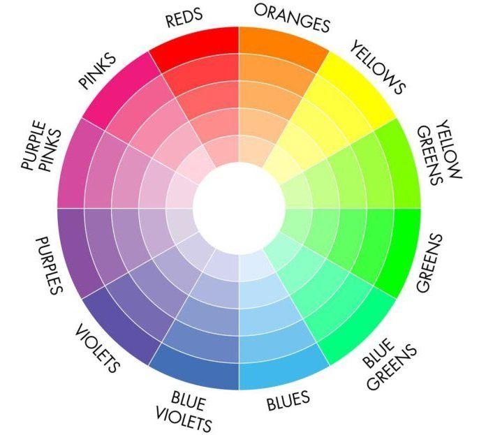 cc88de7794 On vous donne quelques conseils mais n'hésitez pas à vous aider du cercle  chromatique pour parvenir aux meilleurs accords : choisissez l'opposé dans  le ...